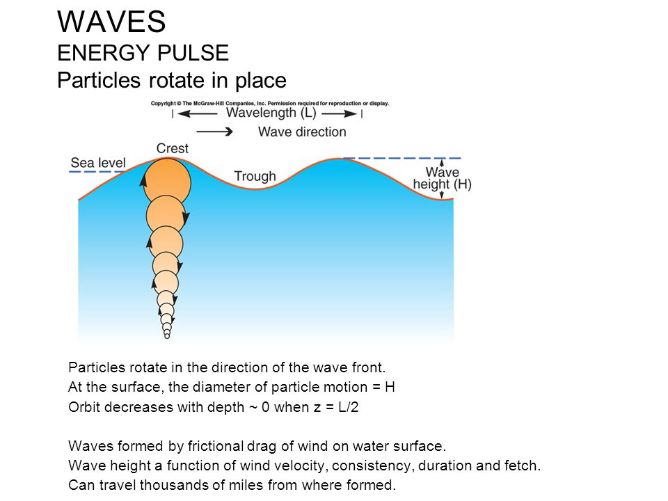 WAVES ENERGY PULSE Particles rotate in place
