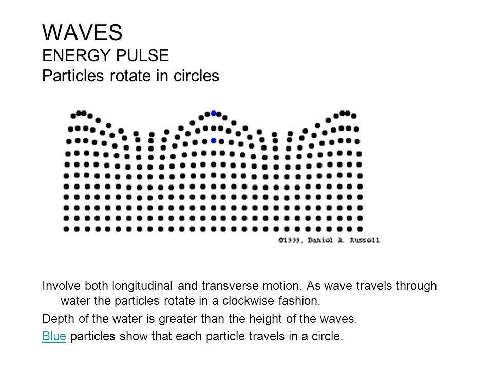 WAVES ENERGY PULSE Particles rotate in circles