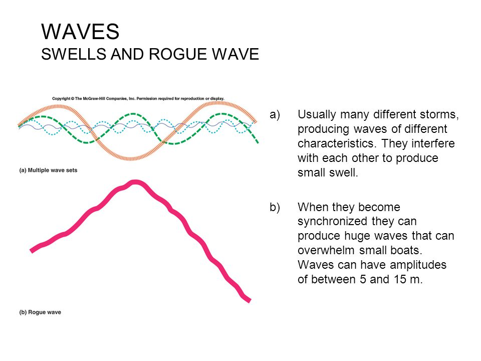 WAVES SWELLS AND ROGUE WAVE