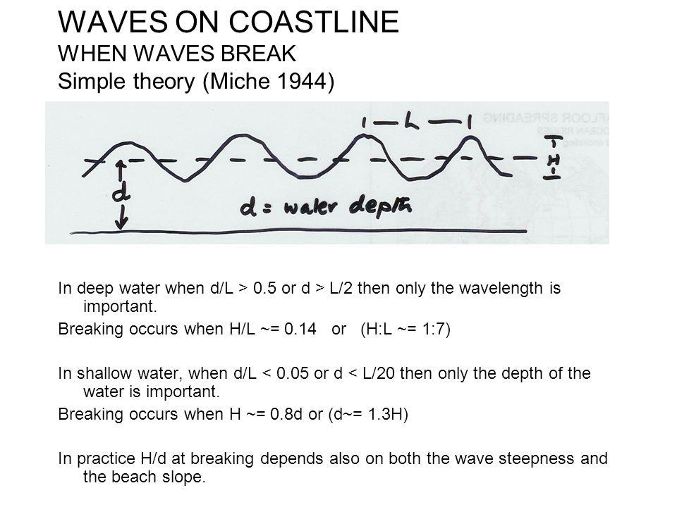 WAVES ON COASTLINE WHEN WAVES BREAK Simple theory (Miche 1944)