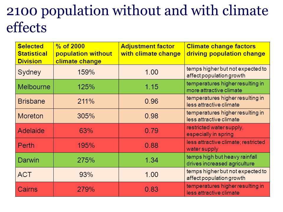 2100 population without and with climate effects