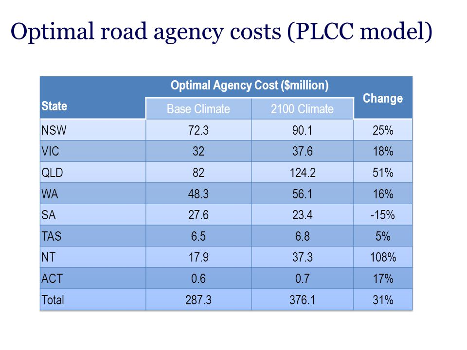 Optimal road agency costs (PLCC model)