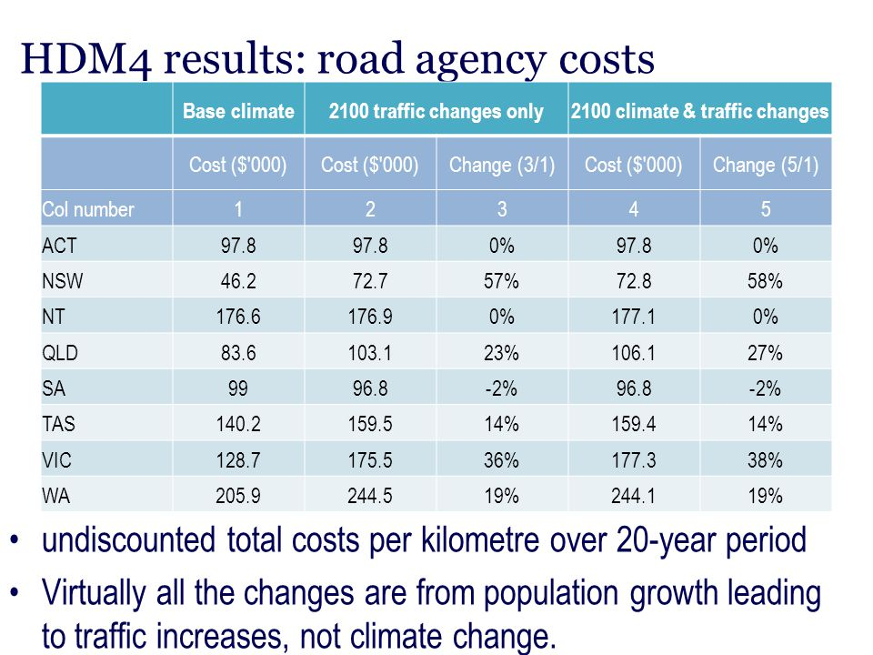 HDM4 results: road agency costs