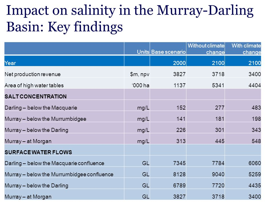 Impact on salinity in the Murray-Darling Basin: Key findings