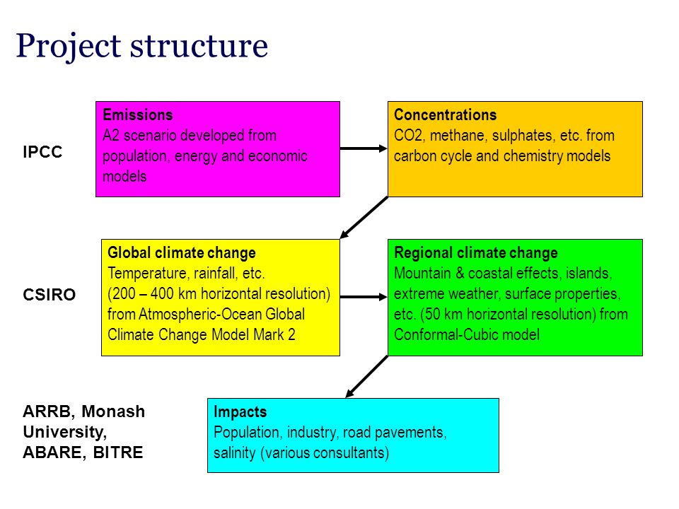 Project structure Emissions