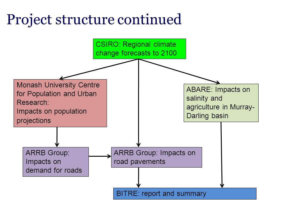 Project structure continued