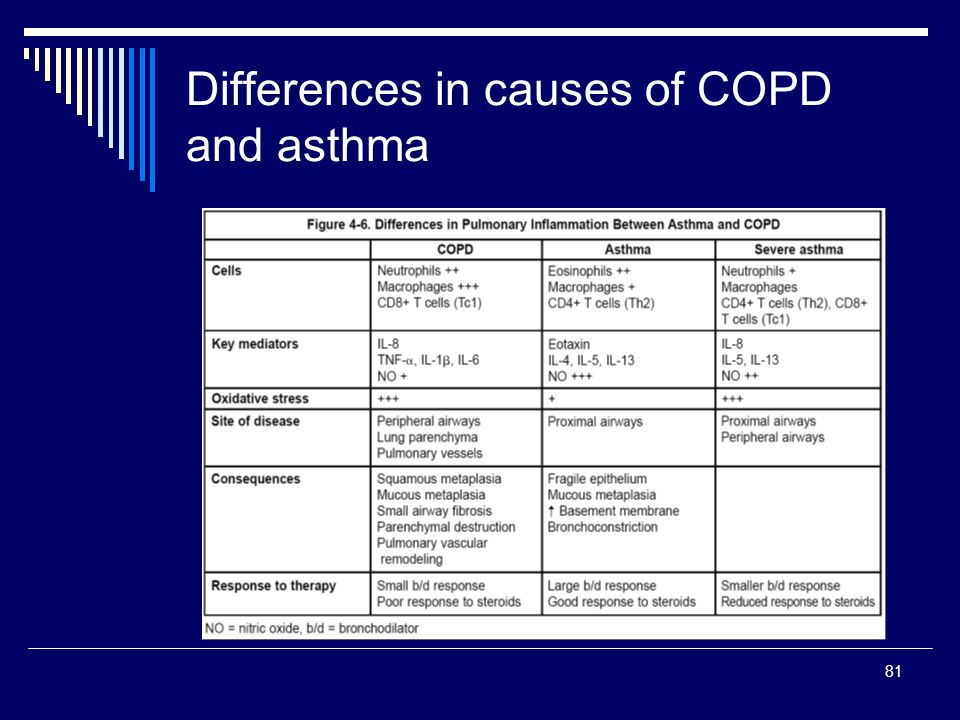 Differences in causes of COPD and asthma