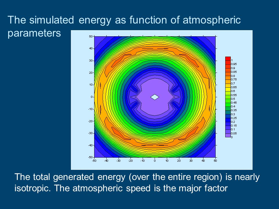 The simulated energy as function of atmospheric parameters