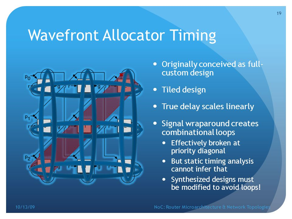 Wavefront Allocator Timing