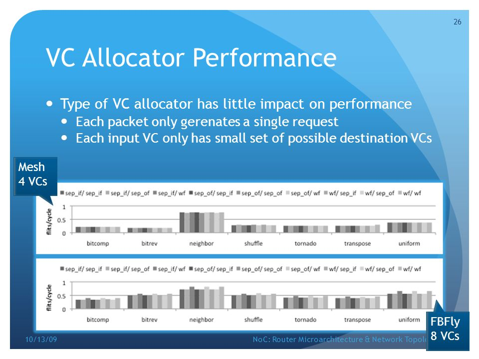 VC Allocator Performance