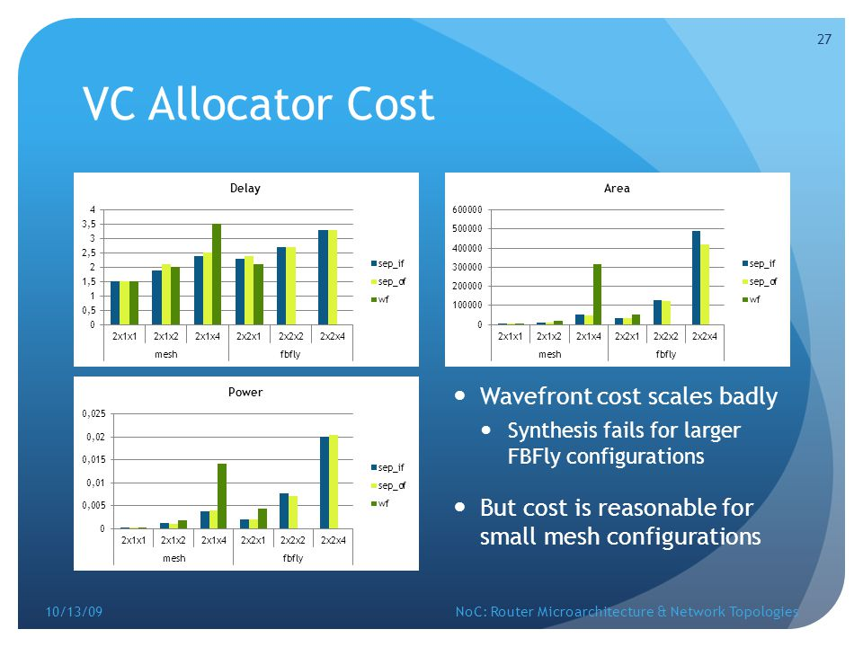 VC Allocator Cost Wavefront cost scales badly