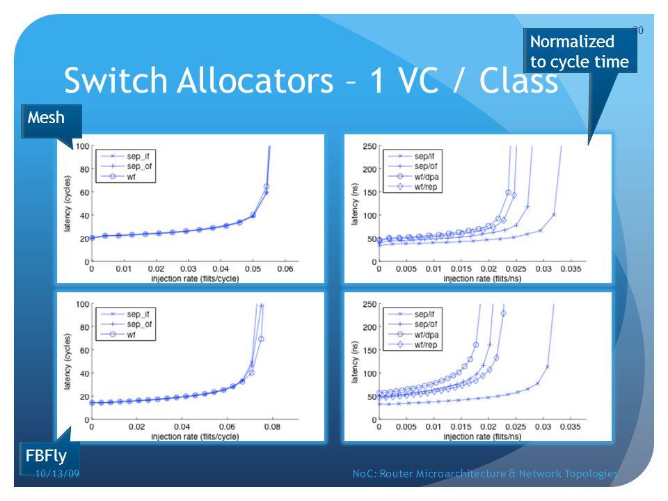 Switch Allocators – 1 VC / Class