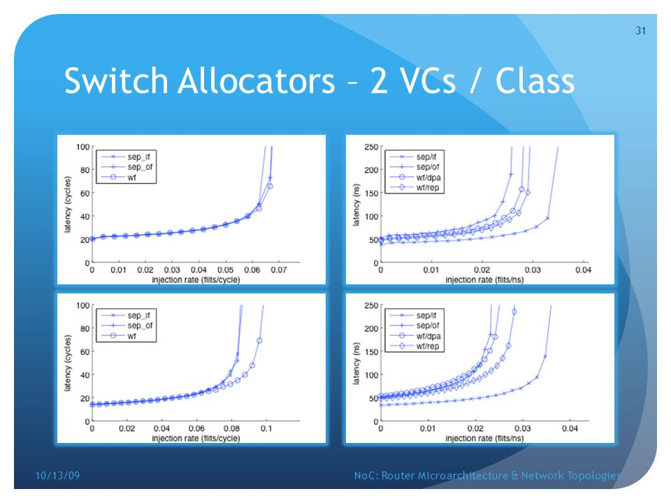 Switch Allocators – 2 VCs / Class