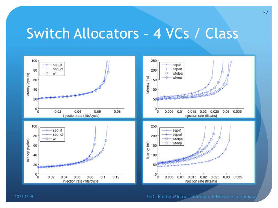 Switch Allocators – 4 VCs / Class