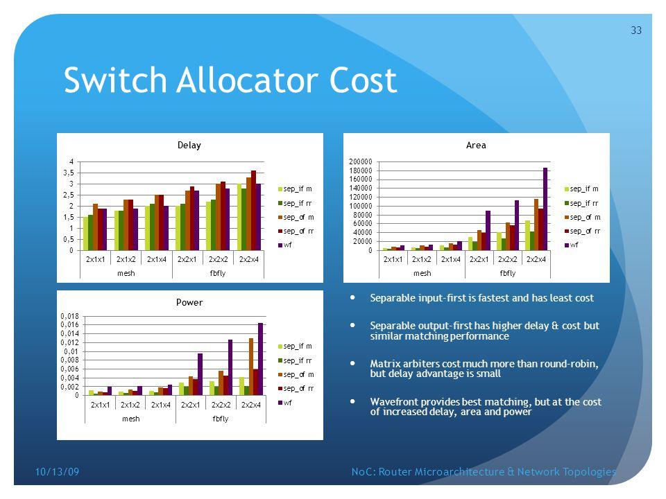 Switch Allocator Cost 10/13/09
