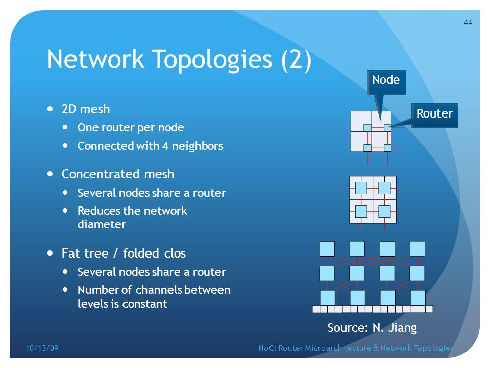 Network Topologies (2) 2D mesh Concentrated mesh