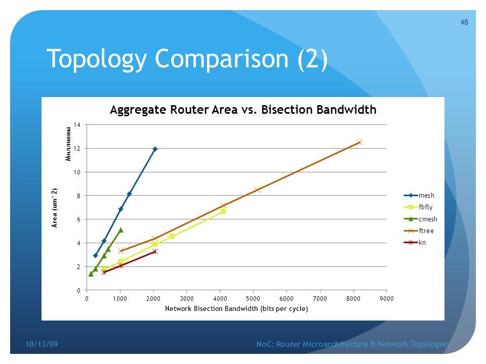 Topology Comparison (2)