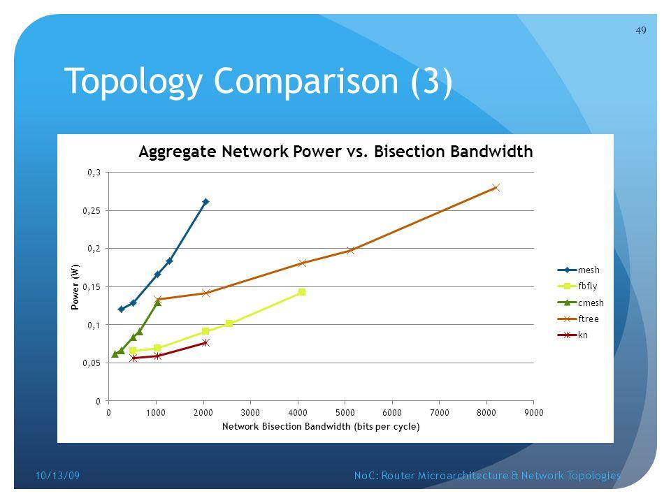 Topology Comparison (3)