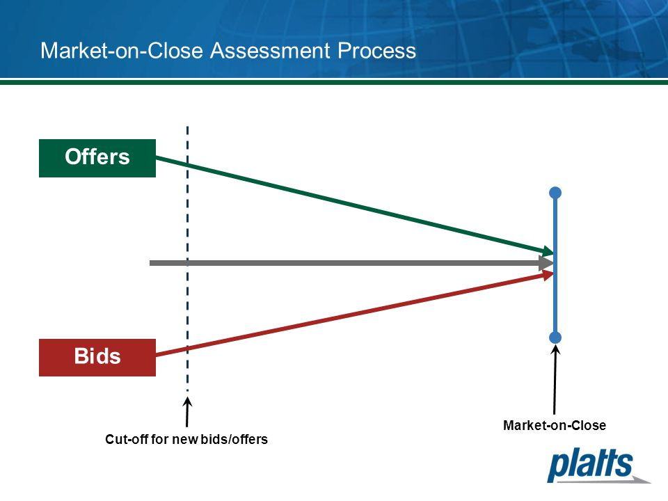 Market-on-Close Assessment Process