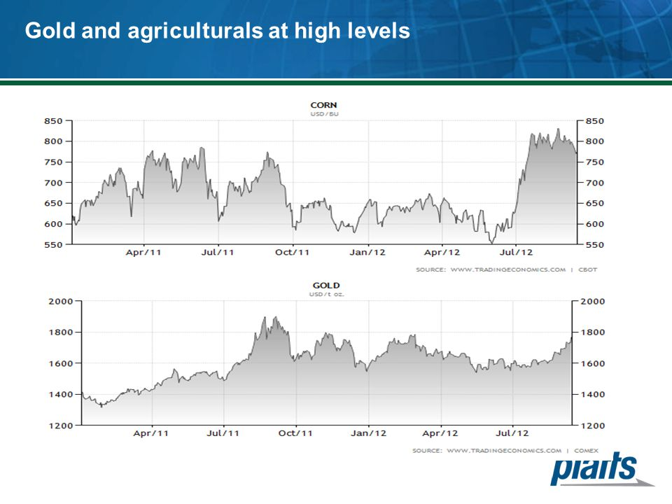 Gold and agriculturals at high levels