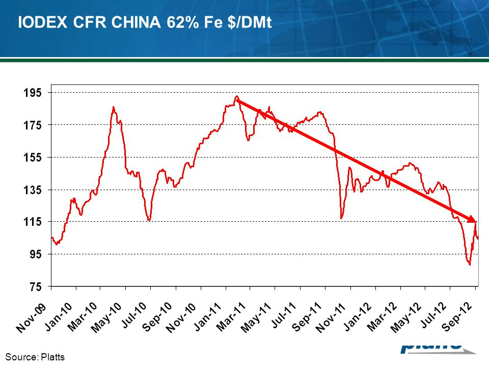 IODEX CFR CHINA 62% Fe $/DMt