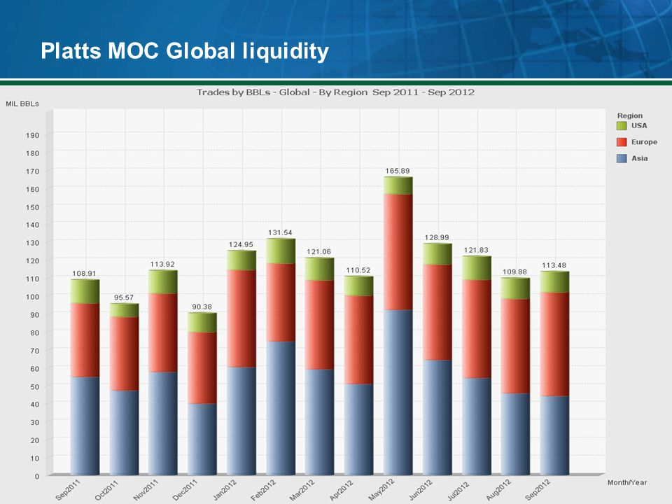 Platts MOC Global liquidity