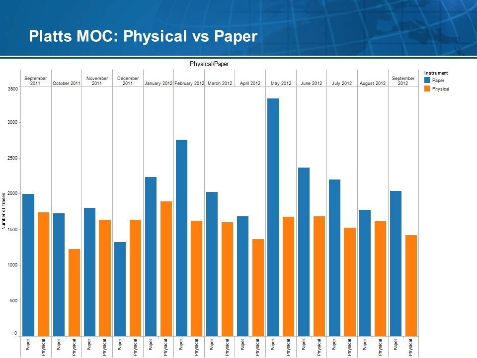 Platts MOC: Physical vs Paper