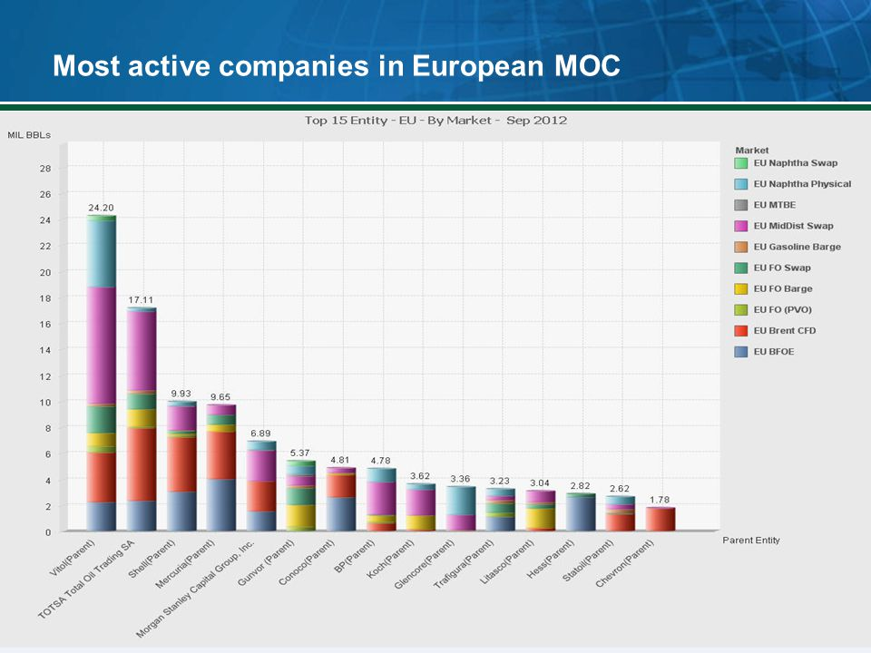 Most active companies in European MOC