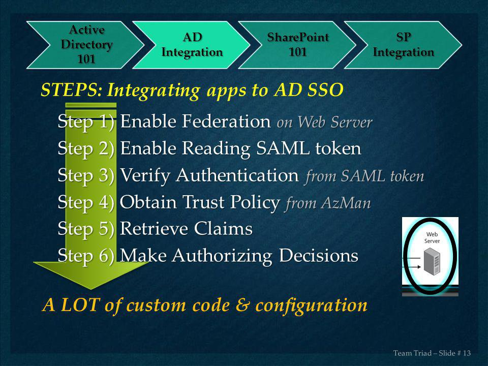STEPS: Integrating apps to AD SSO