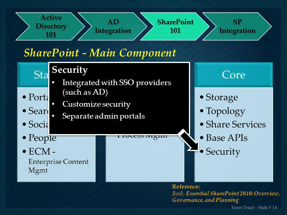 SharePoint - Main Component Standard Enterprise Core