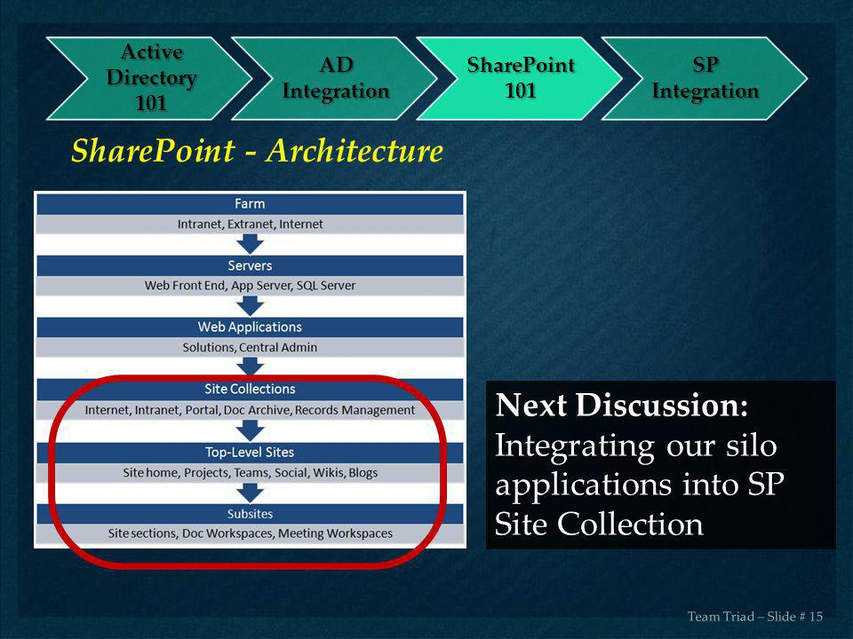 SharePoint - Architecture