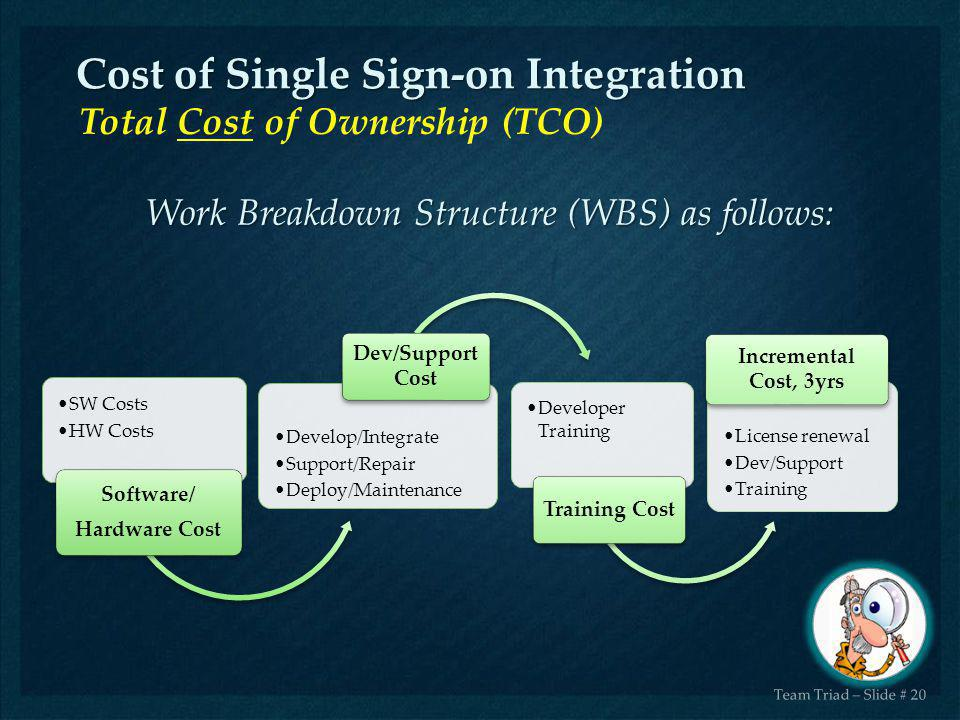 Cost of Single Sign-on Integration