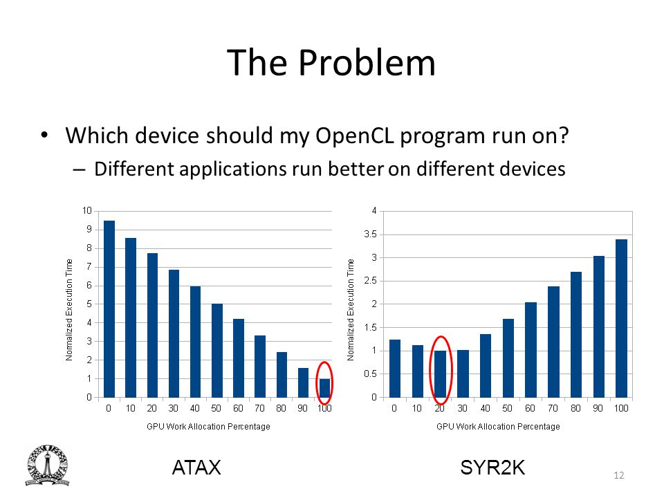 The Problem Which device should my OpenCL program run on