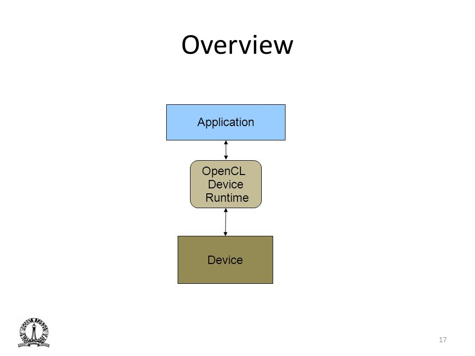 Overview Application OpenCL Device Runtime Device