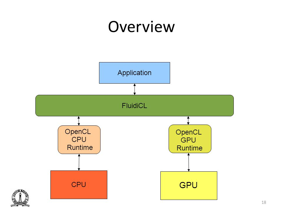 Overview GPU Application FluidiCL OpenCL OpenCL CPU GPU Runtime