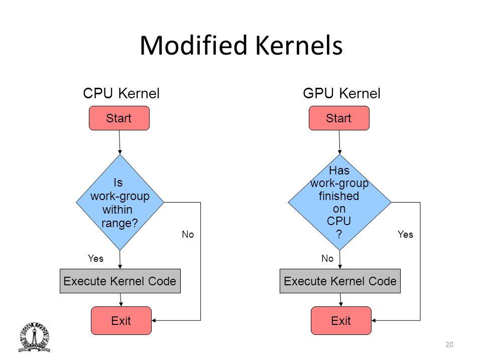 Modified Kernels CPU Kernel GPU Kernel Start Start Is work-group