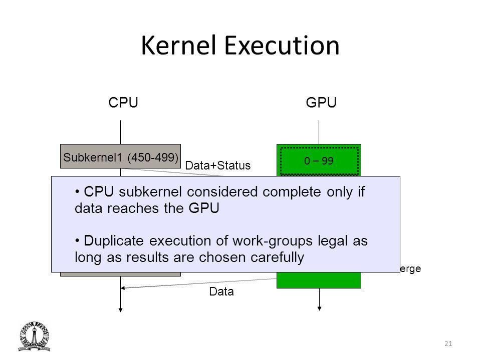 Kernel Execution CPU GPU