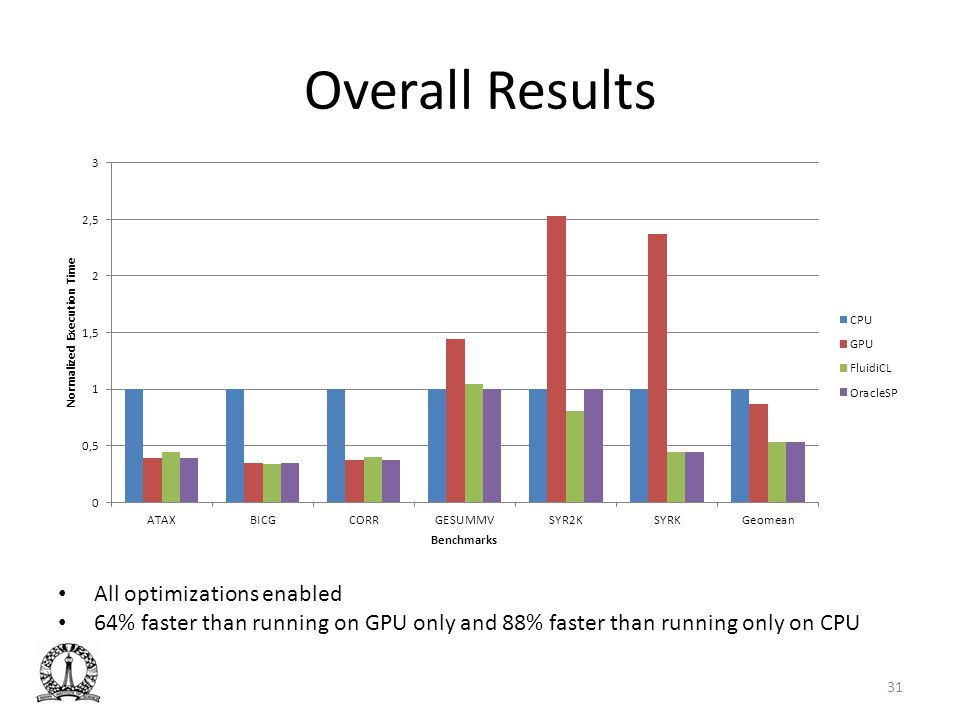 Overall Results All optimizations enabled