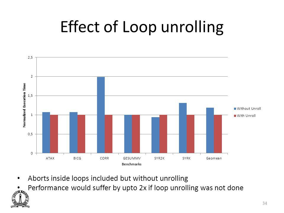 Effect of Loop unrolling
