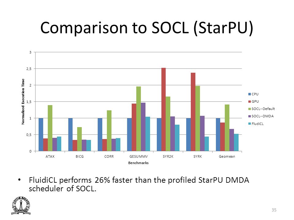 Comparison to SOCL (StarPU)