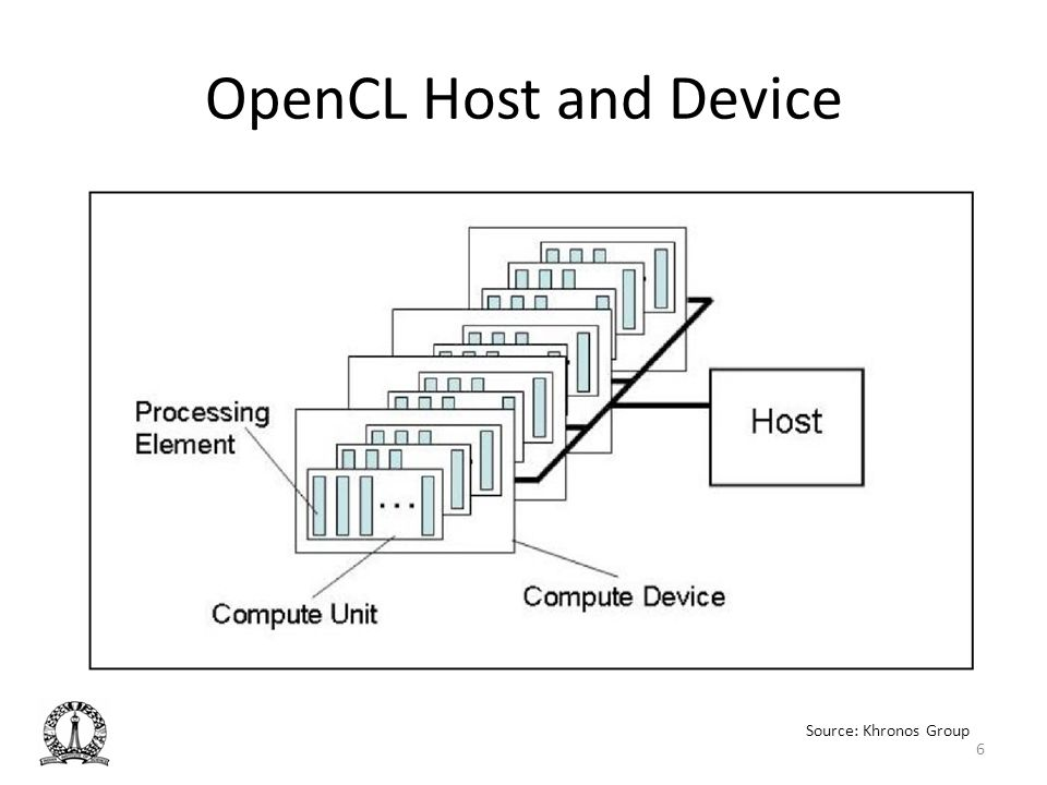OpenCL Host and Device The diagram shows openCL device model