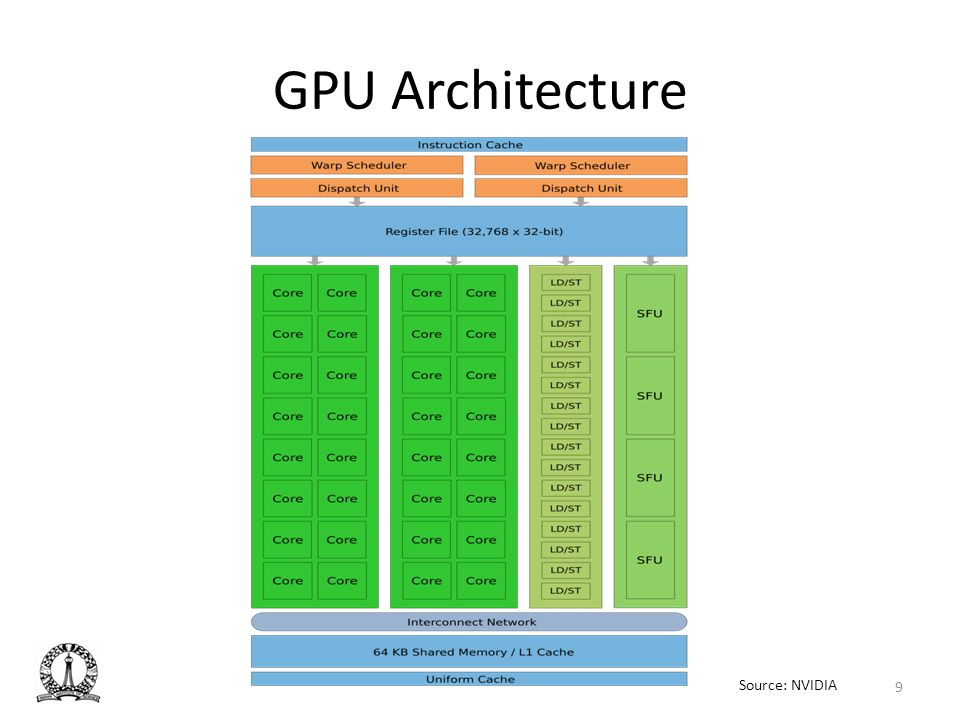 GPU Architecture Let's look at the GPU architecture.