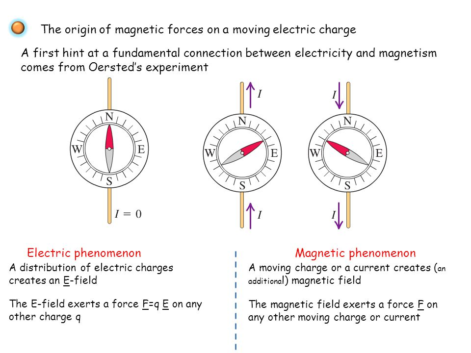 The origin of magnetic forces on a moving electric charge