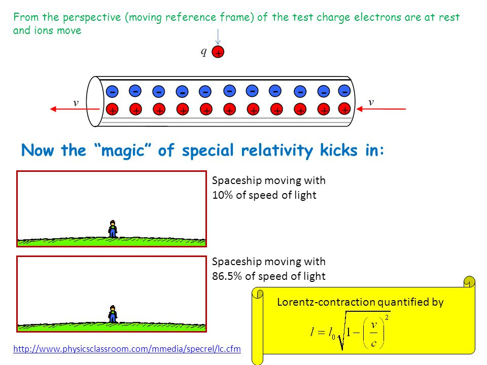 Now the magic of special relativity kicks in: