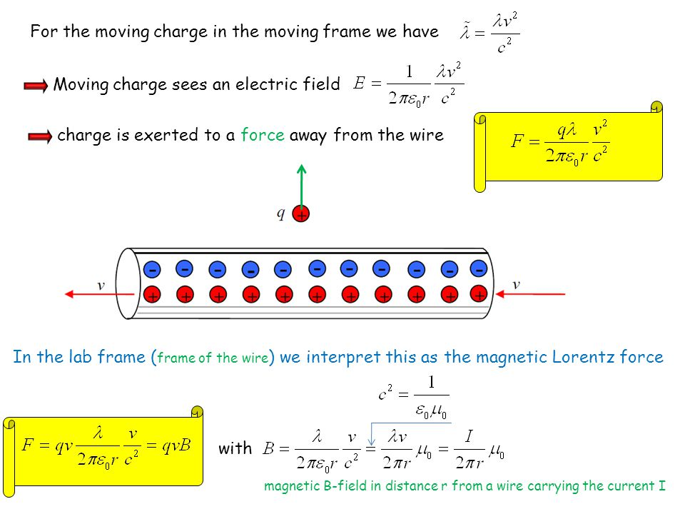 For the moving charge in the moving frame we have