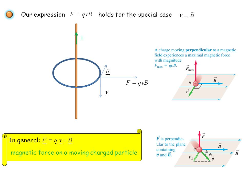 Our expression holds for the special case I In general: magnetic force on a moving charged particle