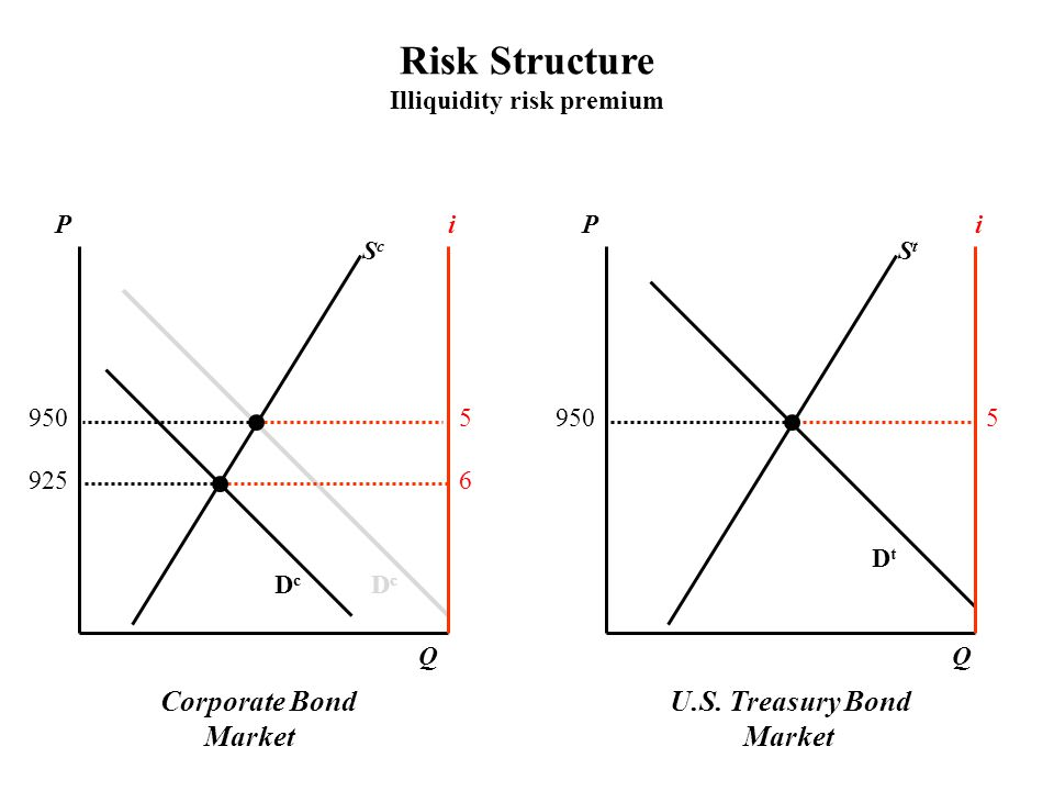 Illiquidity risk premium