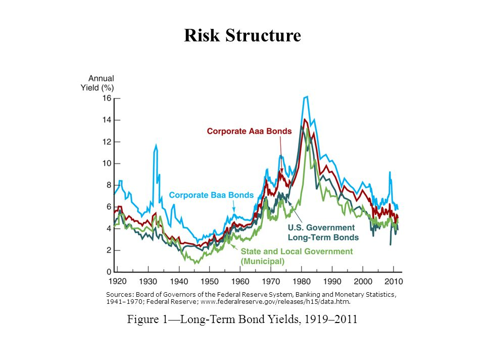 Figure 1—Long-Term Bond Yields, 1919–2011