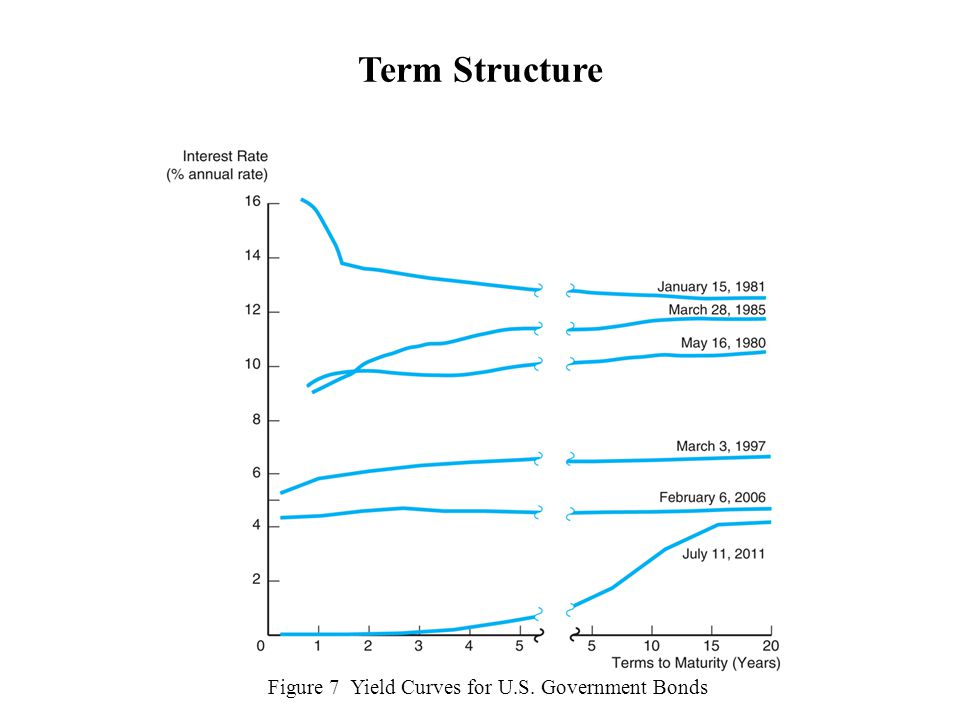 Figure 7 Yield Curves for U.S. Government Bonds