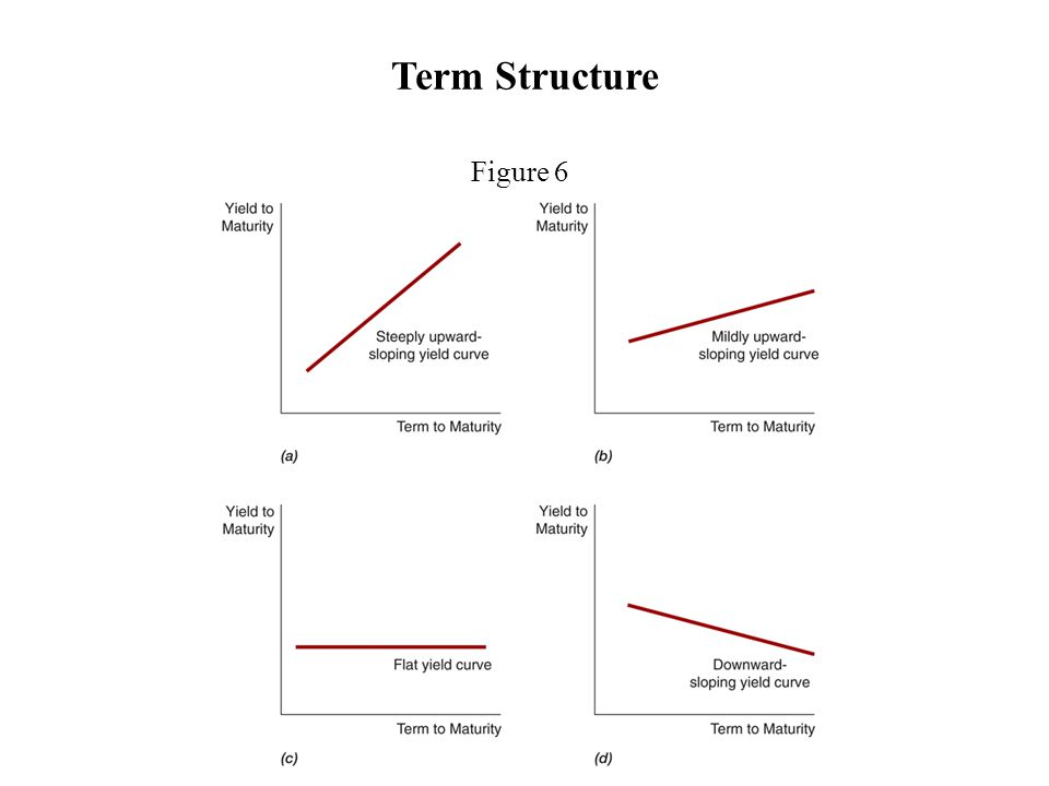 Term Structure Figure 6 Upward sloping